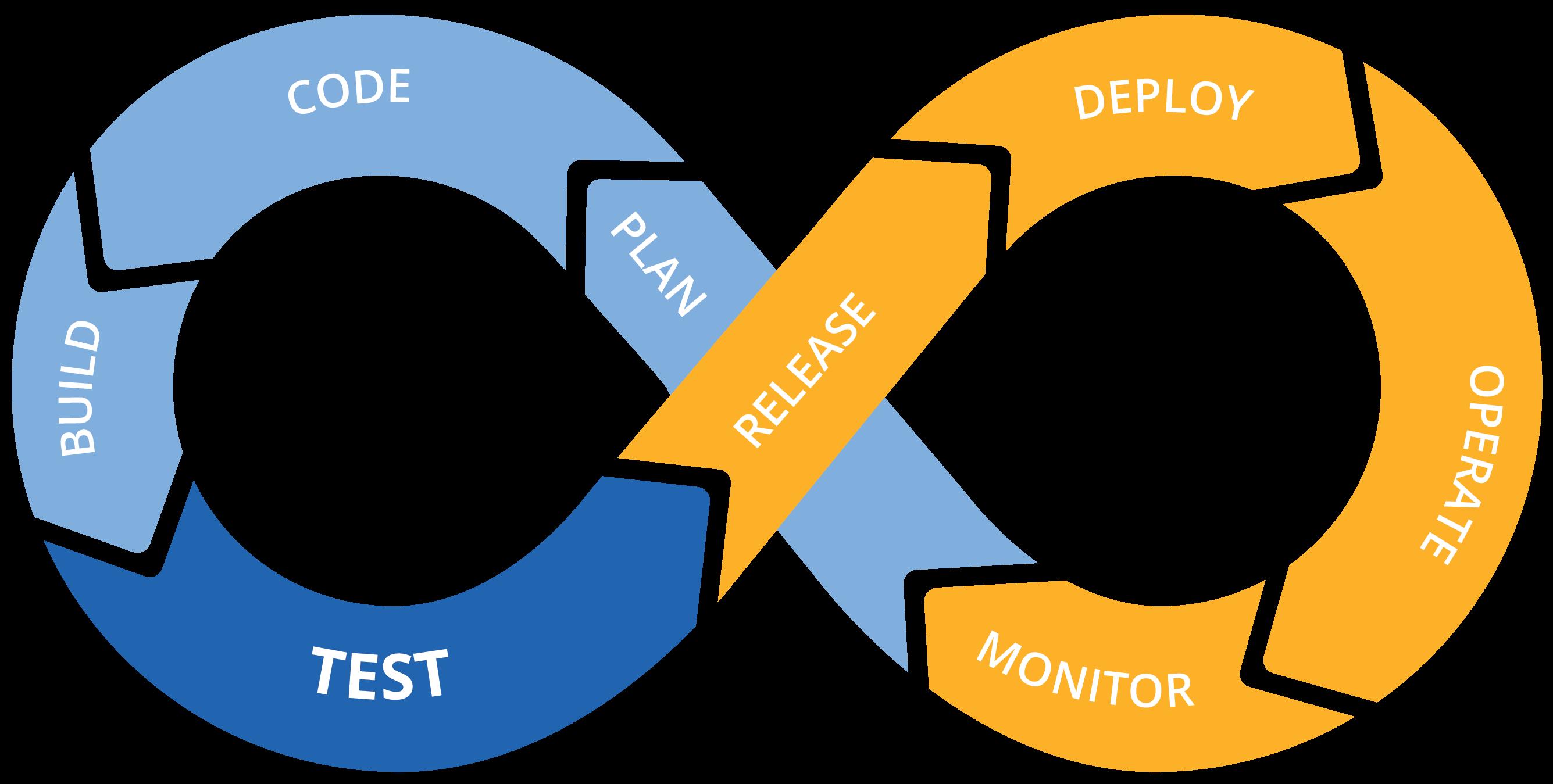 DevOps-cycle-PPT-COLOURS-Copy