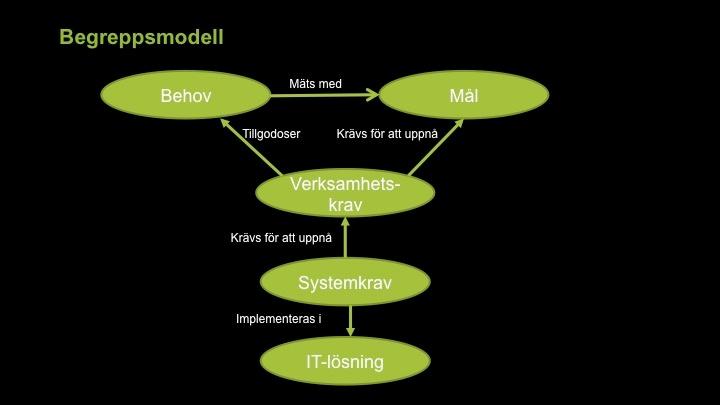 begreppsmodell krav