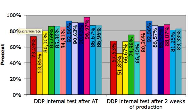 DDP graf