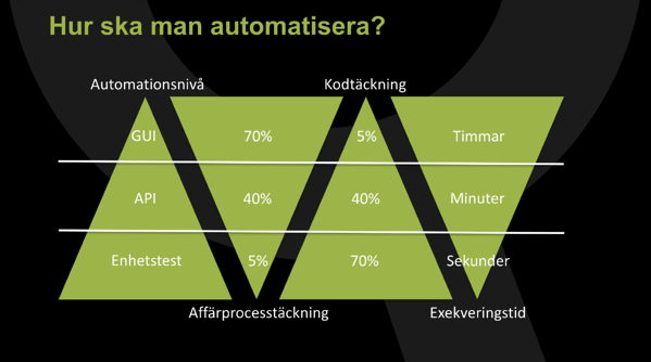 hur-ska-man-automatisera-pyramider